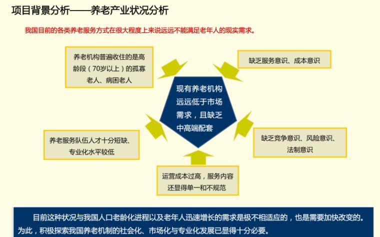 [山东]华林安老养生园景观规划方案报告_15
