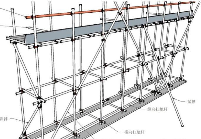 [重庆]大跨度模板专家论证方案(专家论证版)
