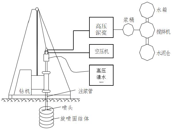 轨道交通止水帷幕及盾构始发端旋喷加固方案
