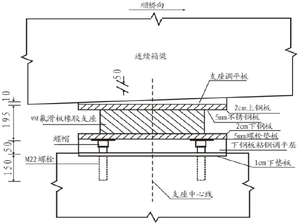 桥梁独柱墩加固工程支座安装施工工法