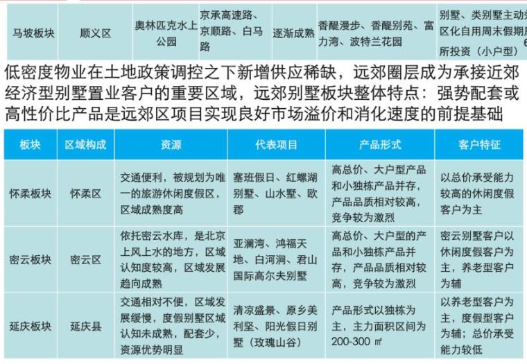 养老养生地产研究报告(推荐),PDF共145页