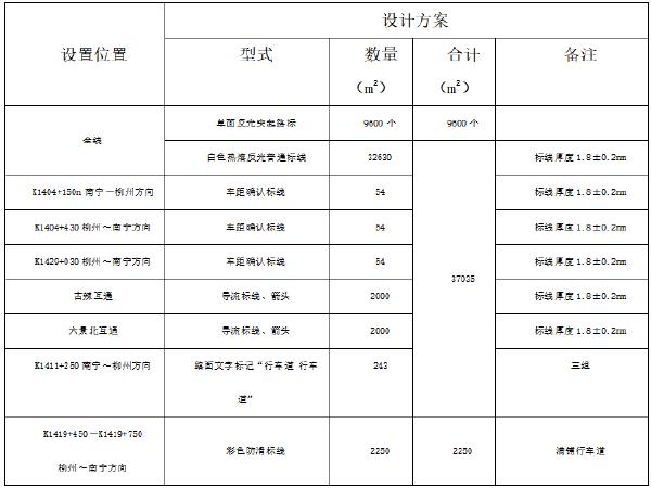 标线工程专项施工方案资料下载-高速公路交通工程路面标志标线施工方案