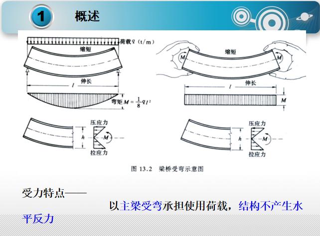 混凝土梁式体系桥梁的设计与构造PPT(136页)_2