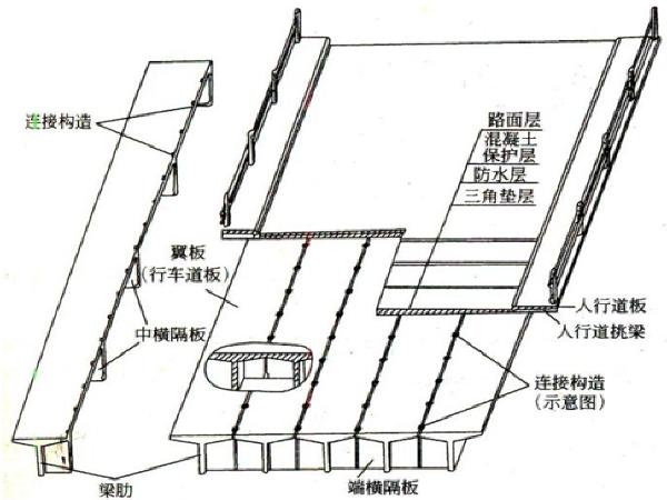混凝土简支梁桥构造、设计与计算