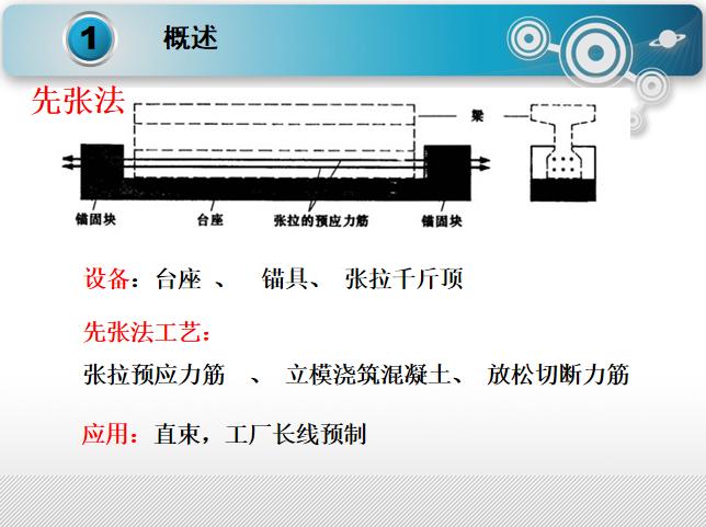 混凝土梁式体系桥梁的设计与构造PPT(136页)_4