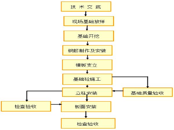 标线工程专项施工方案资料下载-市政道路及景观工程标志标线施工方案