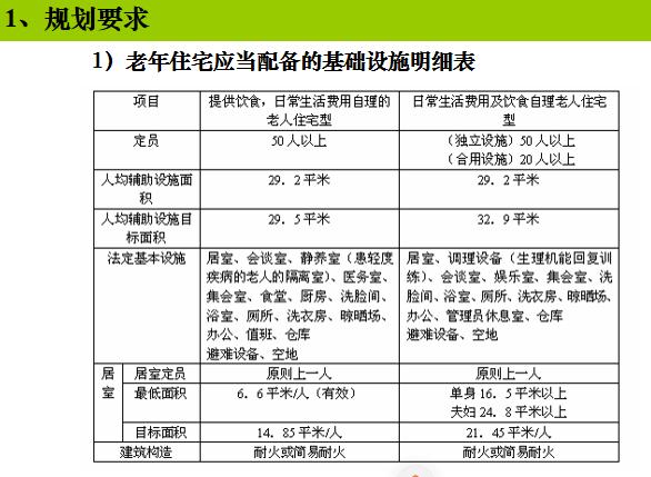 中国老年住宅研究报告图示较多ppt,共33页