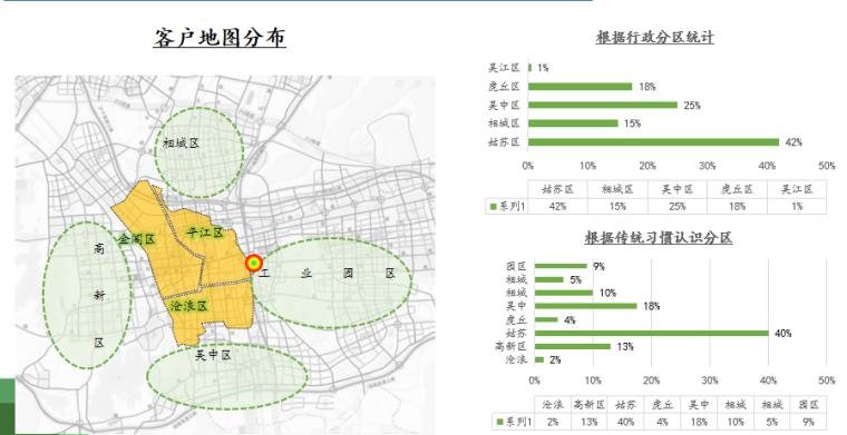 苏州平江综合体项目养老客户调研,共53页