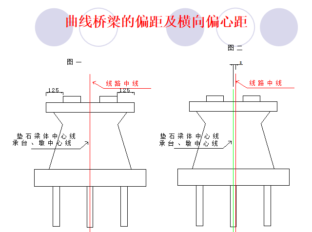 铁路与公路桥梁施工测量区别PPT总结_5