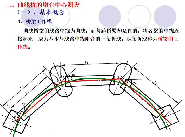 铁路与公路桥梁施工测量区别PPT总结_4