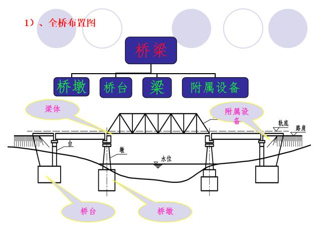 铁路与公路桥梁施工测量区别PPT总结_6