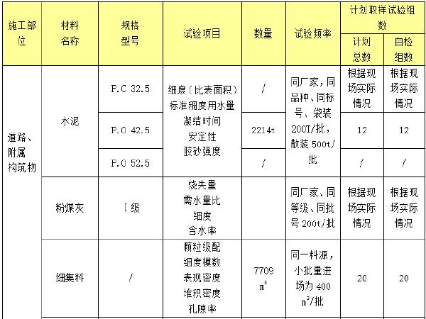 市政工程试验检测计划书(Word22页)