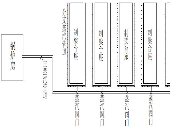 铁路T梁冬季施工作业指导书