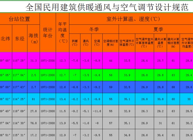 全国民用建筑供暖通风与空调室外气象参数表