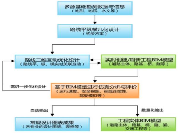 公路BIM调研总结之纬地BIM解决方案与优势