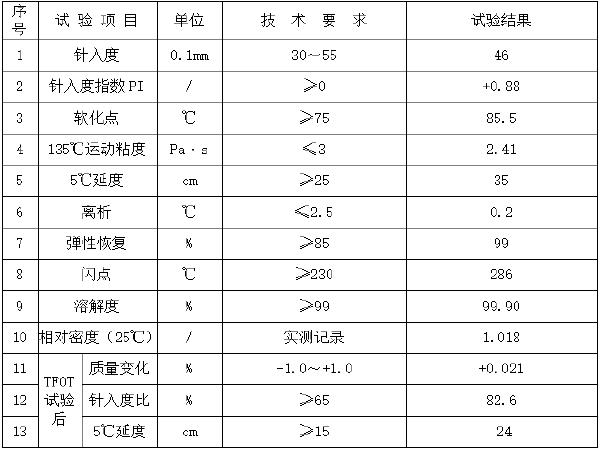 AC-20C沥青混合料配合比设计报告