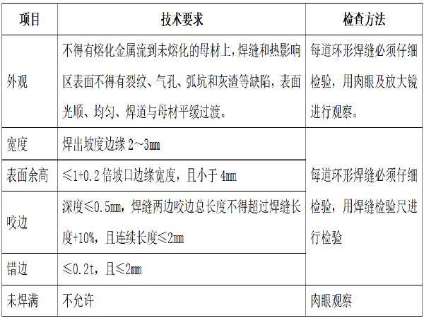 市政给水管排管工程施工组织设计(39页)