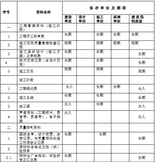 市政热力管道工程归档资料目录
