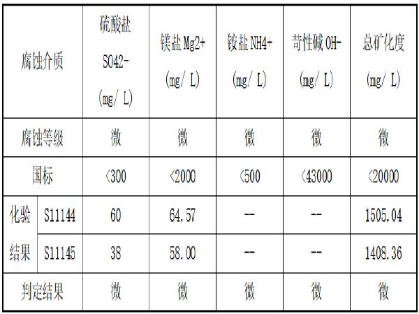 热力管道支护防止管道位移专项使用方案