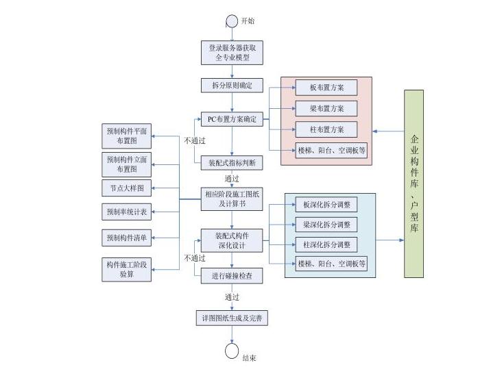 PKPM-PC设计应用流程-剪力墙结构(36页)