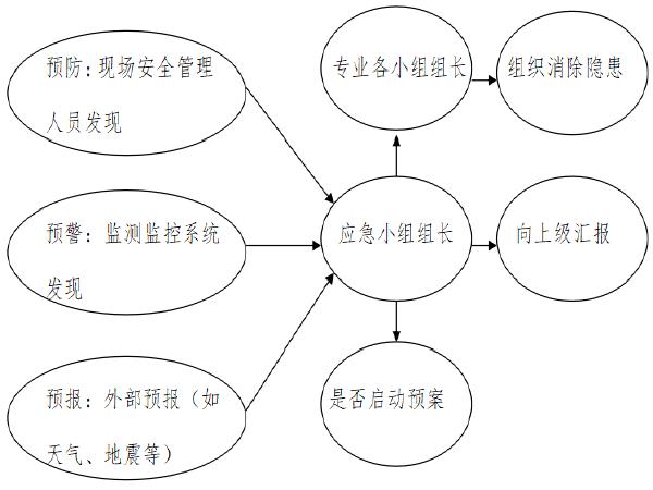 房建工程汛期应急预案资料下载-[重庆]大桥立交工程应急预案