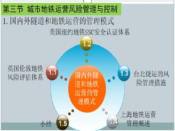 城市地铁运营风险管理与控制PPT(53页)