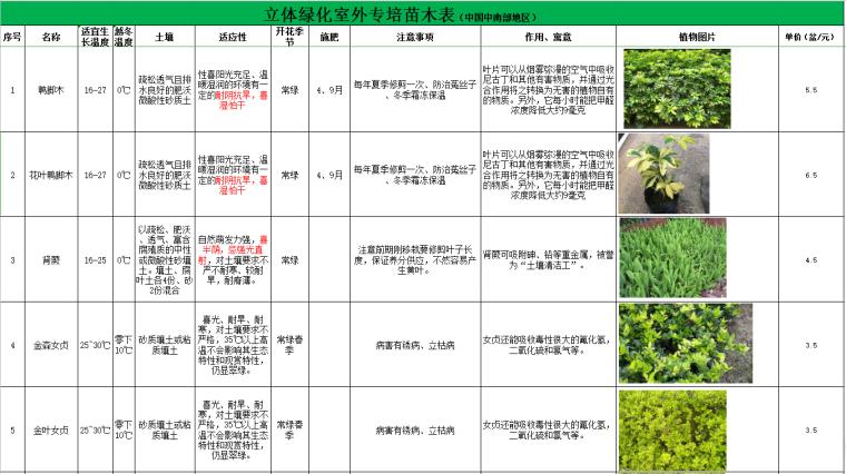 华中地区立体绿化垂直绿化植物苗木表