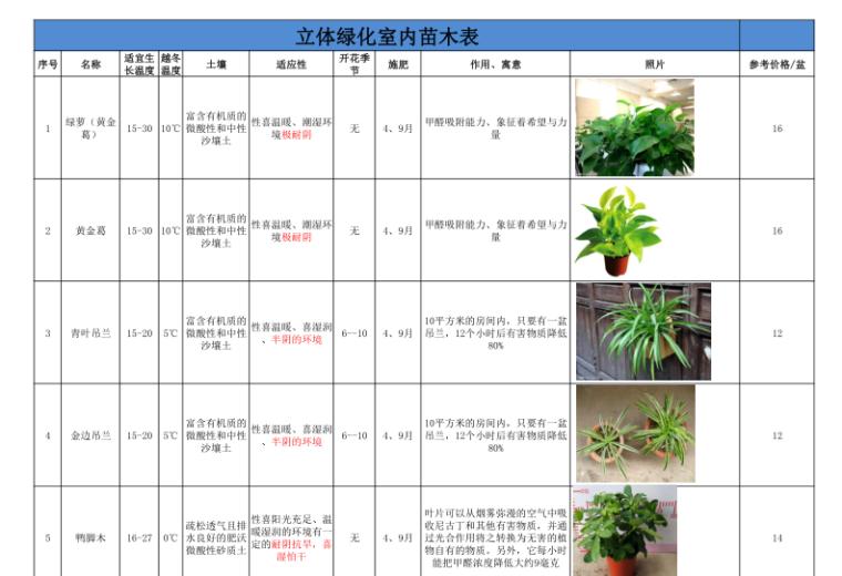 华中地区立体绿化室内绿化植物苗木表