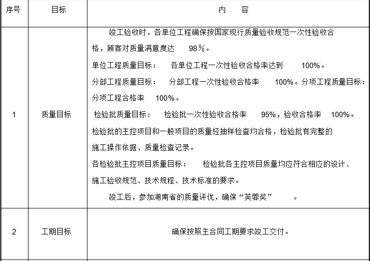 [汉寿县]职工文化活动中心工程创优策划