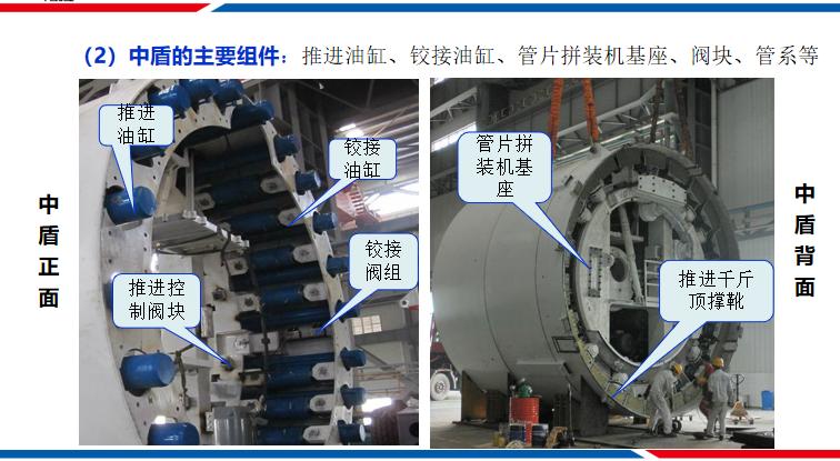 隧道盾构穿越施工安全控制技术汇报PPT_4