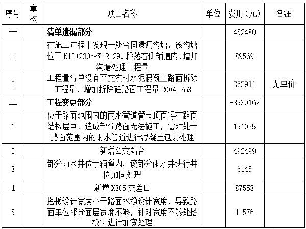 [南通]345国道绕城段施工总结(25页)