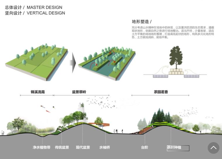 [安徽]现代曲线滨水公园方案设计文本_16