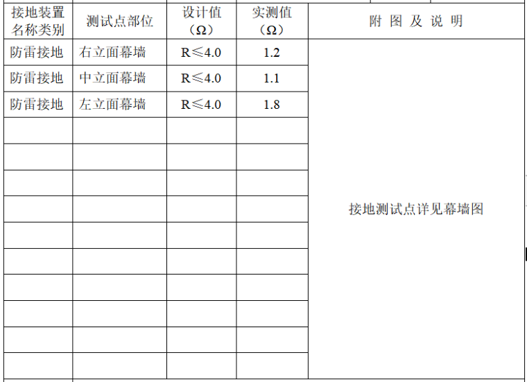 [福建省]工程避雷接地電阻測試記錄