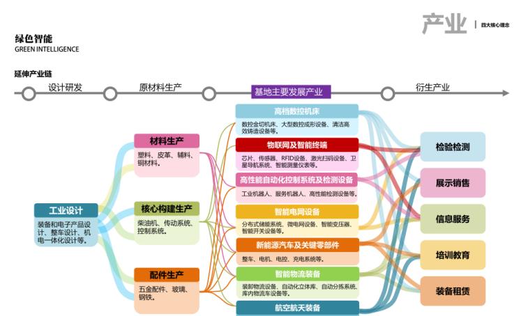 [湖南]绿色智能制造产业园城市规划设计方案_12