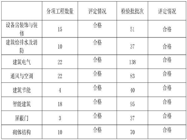 [广州]轨道交通机电安装和装修监理工作总结