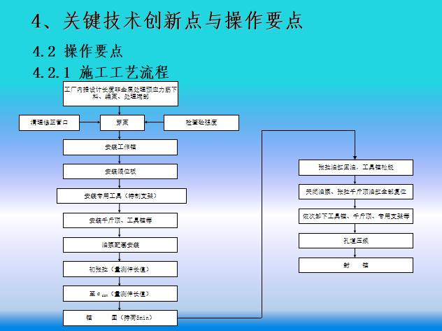 桥梁非金属材料预应力筋张拉施工工法(50页)_4