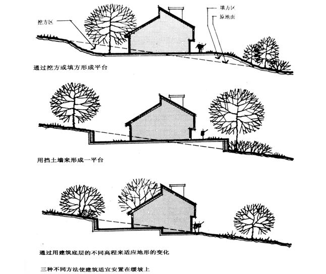 园林考研资料-风景园林设计要素之建筑PPT