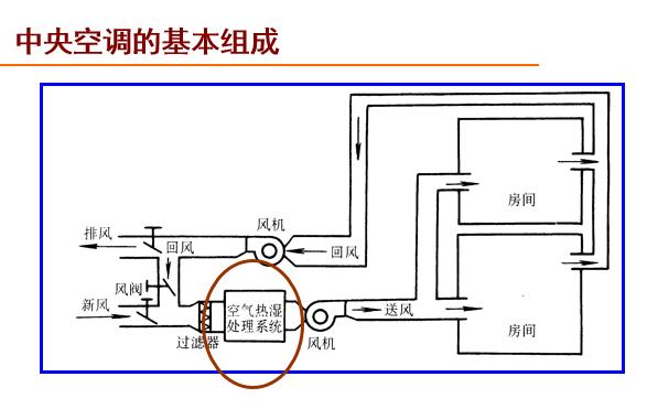 中央空调的结构和原理