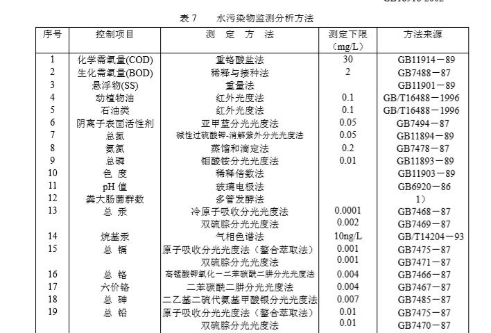 城镇污水处理厂污染物排放标准(GB18918-2