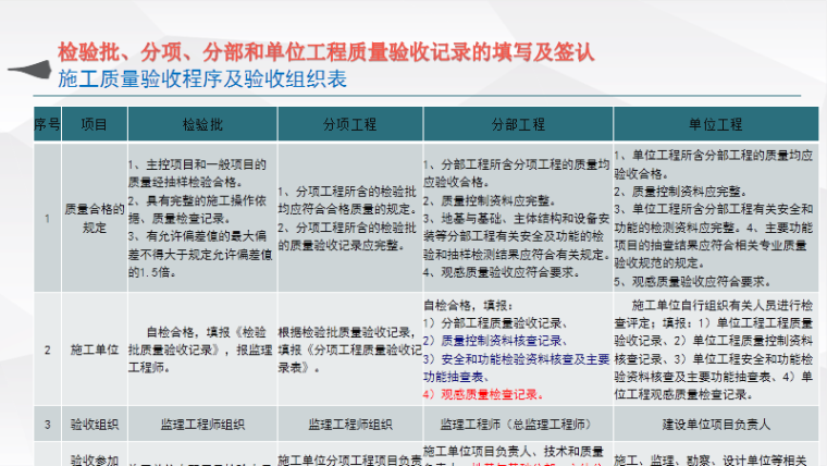 检验批、分项、分部及单位工程质量总结