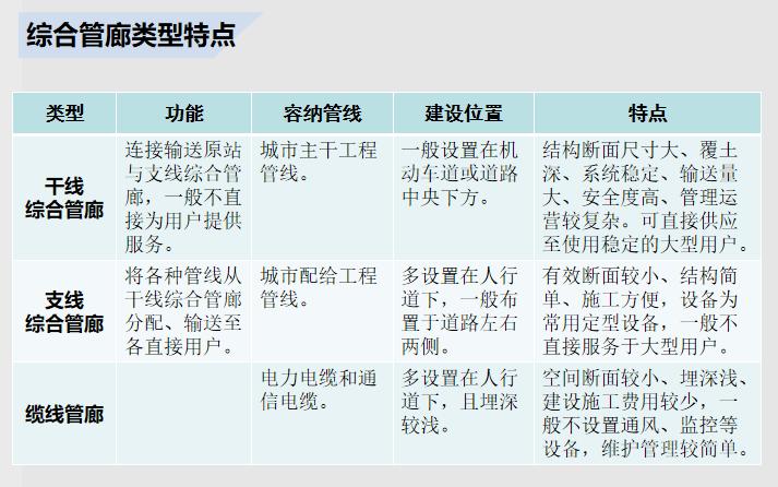 城市地下综合管廊建设概况与案例_2