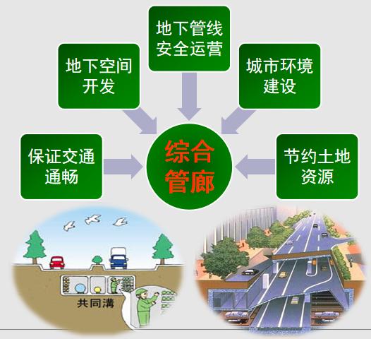 城市地下综合管廊建设概况与案例_3