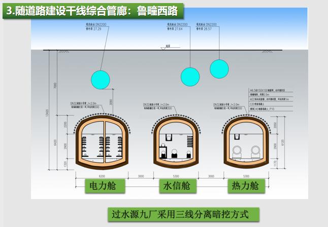 城市地下综合管廊建设概况与案例_7
