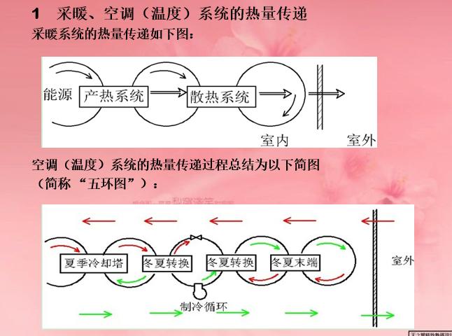 暖通空调施工图