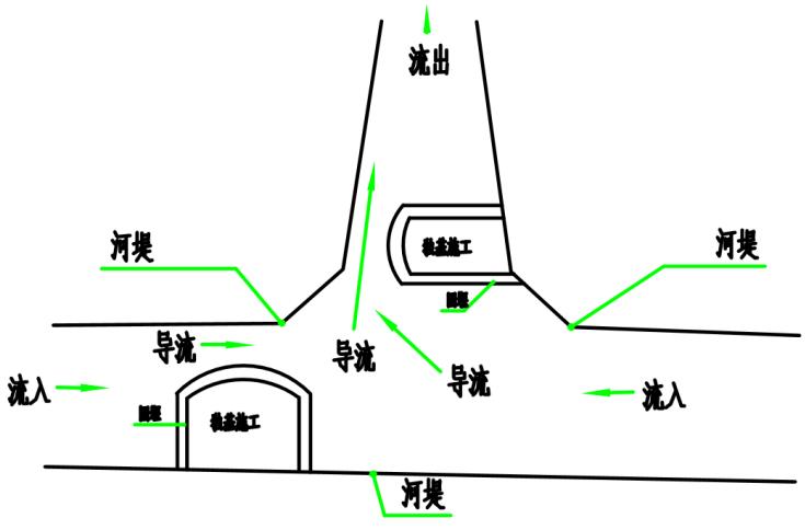 流域综合治理景观桥围堰施工方案