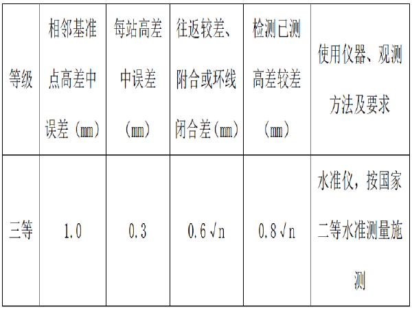 [鄂州]道路排水一期工程沉降观测方案