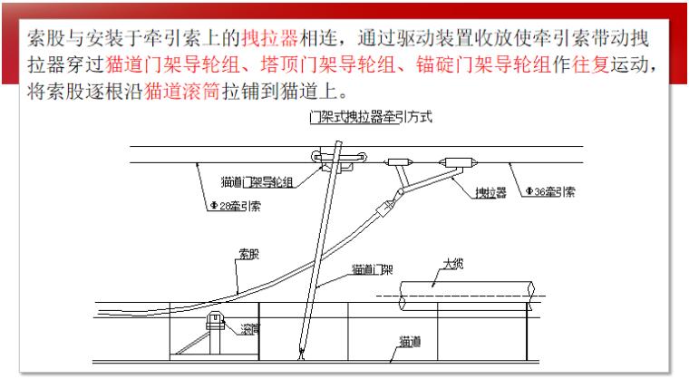 道路工程施工之悬索桥施工总结(65页)_6