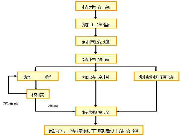 标线工程专项施工方案资料下载-道路排水工程标志标线专项施工方案