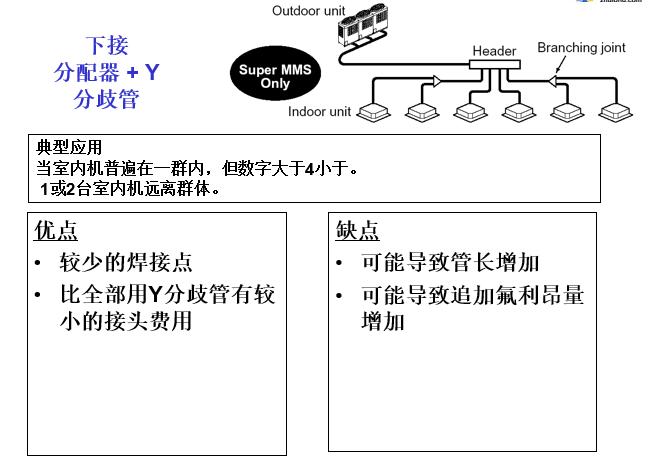 空调管路设计六步骤_4