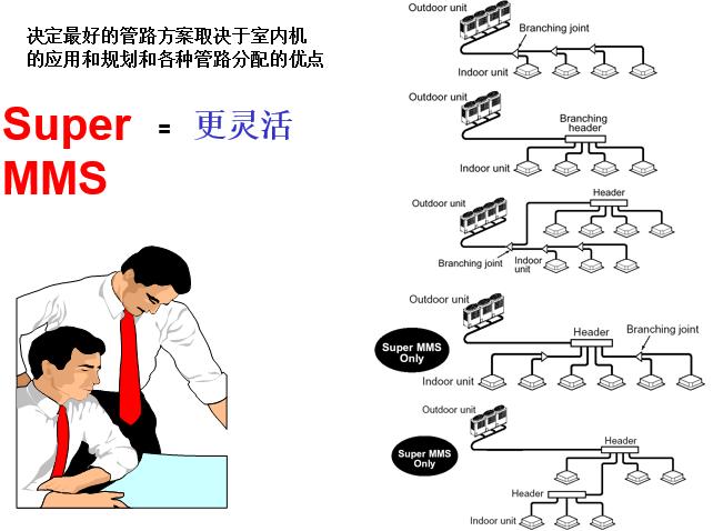 空调管路设计六步骤_3
